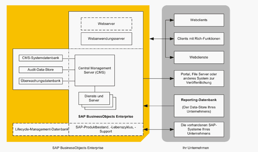 SAP BusinessObjects Analysis – Highlevel Darstellung