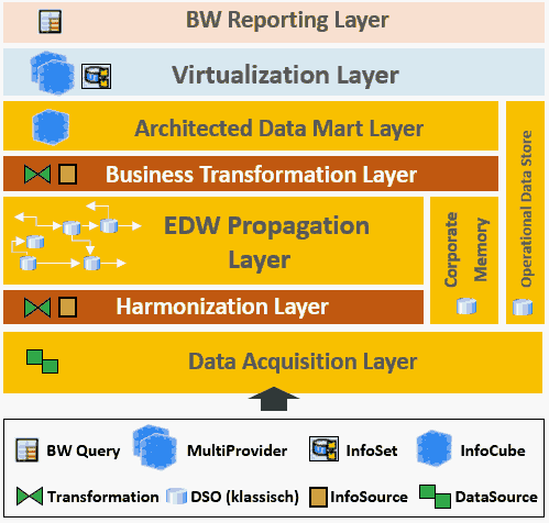 SAP BW/4HANA und BW auf HANA - Layered Scalable Architecture