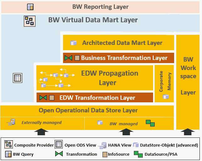 SAP BW/4HANA und BW auf HANA - Layered Scalable Architecture ++